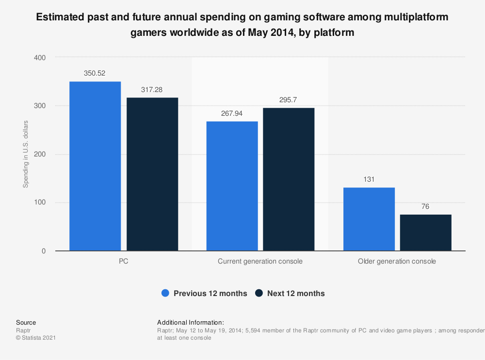 Statistic: Estimated past and future annual spending on gaming software among multiplatform gamers worldwide as of May 2014, by platform | Statista