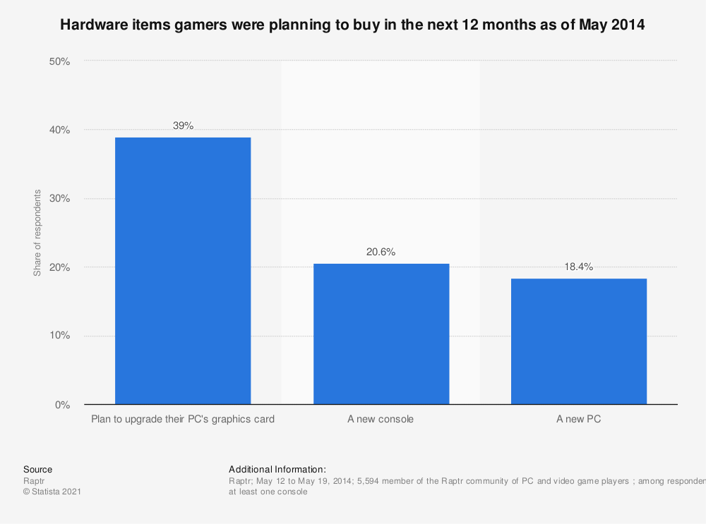 Statistic: Hardware items gamers were planning to buy in the next 12 months as of May 2014 | Statista