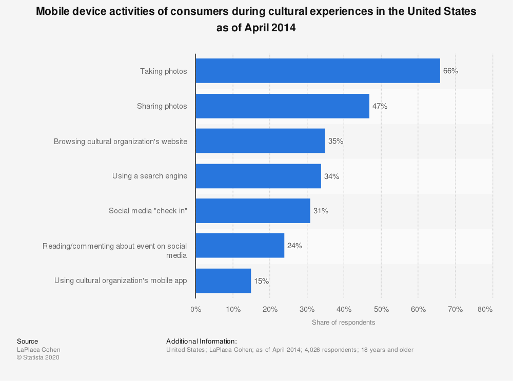 Statistic: Mobile device activities of consumers during cultural experiences in the United States as of April 2014 | Statista