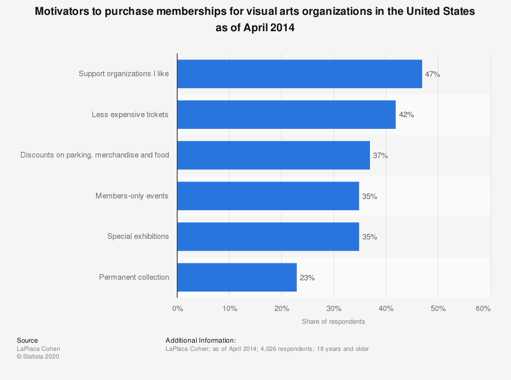 Statistic: Motivators to purchase memberships for visual arts organizations in the United States as of April 2014 | Statista