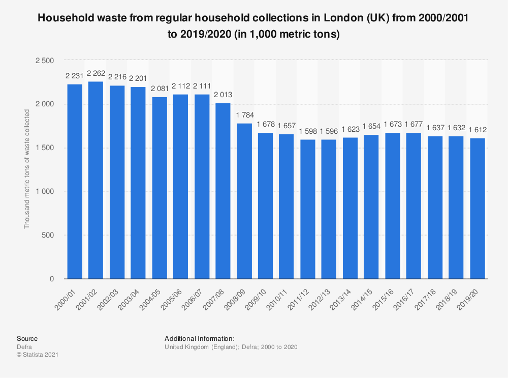 Statistic: Household waste from regular household collections in London (UK) from 2000 to 2018 (in 1,000 metric tons) | Statista