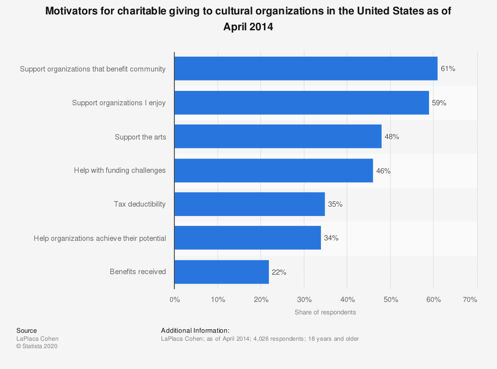 Statistic: Motivators for charitable giving to cultural organizations in the United States as of April 2014 | Statista