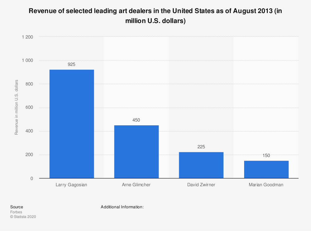Statistic: Revenue of selected leading art dealers in the United States as of August 2013 (in million U.S. dollars) | Statista