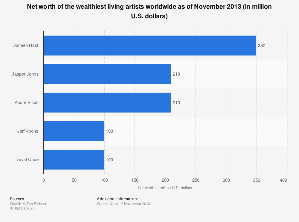 Statistic: Net worth of the wealthiest living artists worldwide as of November 2013 (in million U.S. dollars) | Statista