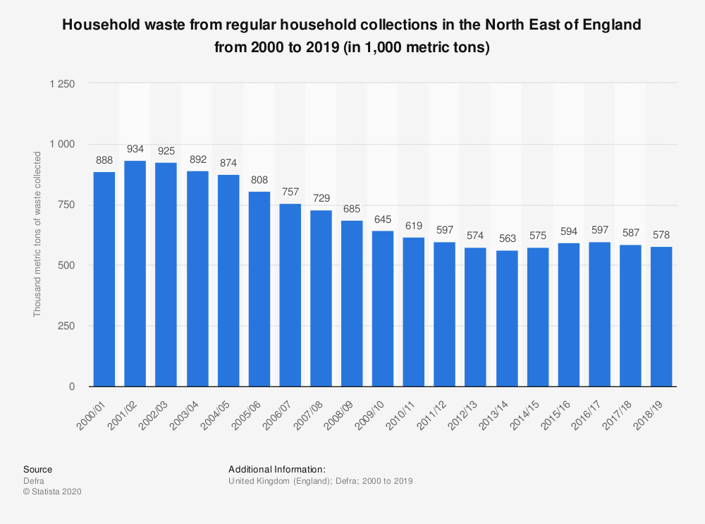 Statistic: Household waste from regular household collections in the North East of England from 2000 to 2018 (in 1,000 metric tons) | Statista