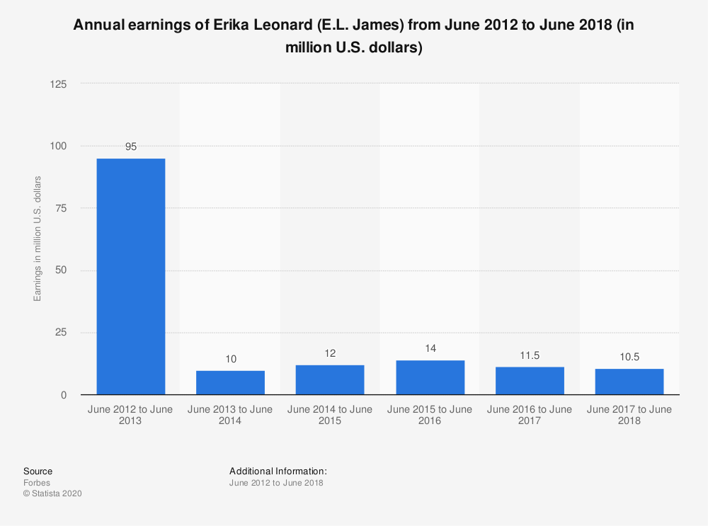 Statistic: Annual earnings of Erika Leonard (E.L. James) from June 2012 to June 2018 (in million U.S. dollars) | Statista