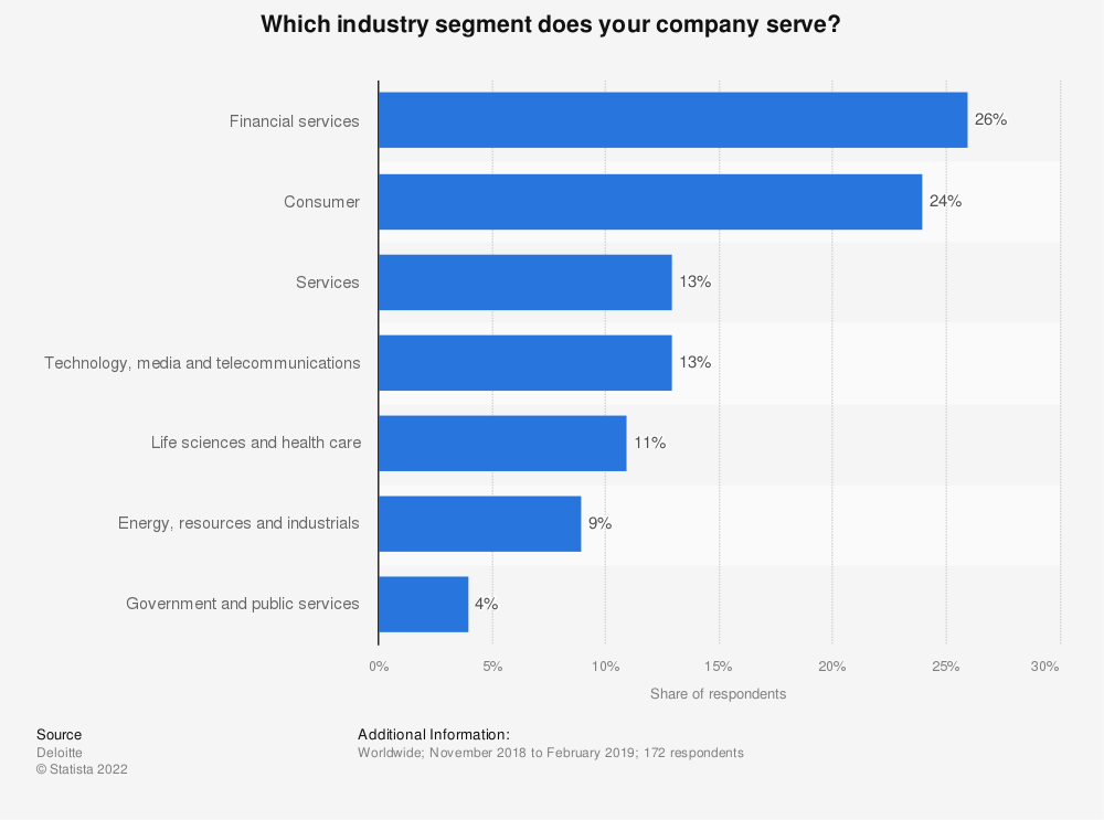 Statistic: Which industry segment does your company serve? | Statista