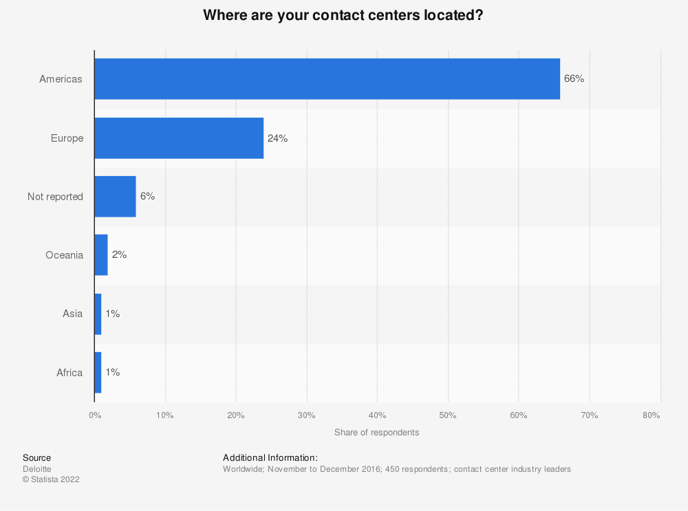Statistic: Where are your contact centers located? | Statista