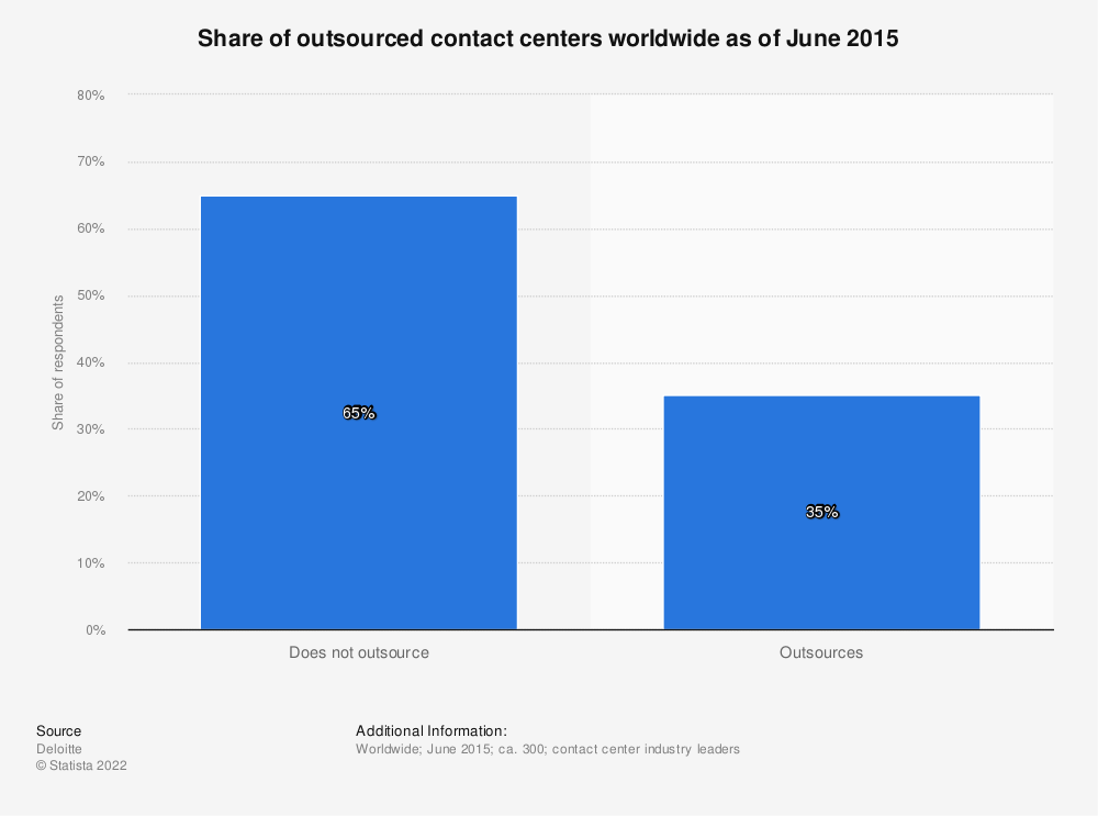 Statistic: Share of outsourced contact centers worldwide as of June 2015 | Statista