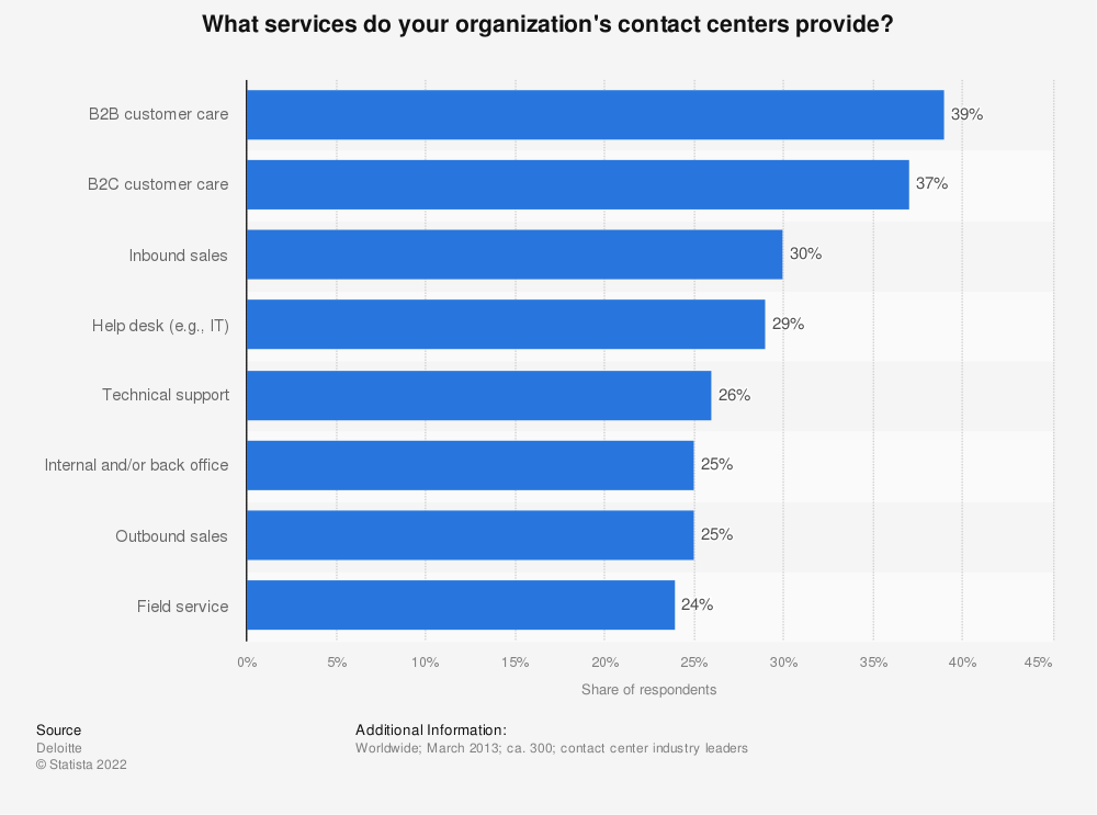 Statistic: What services do your organization's contact centers provide? | Statista