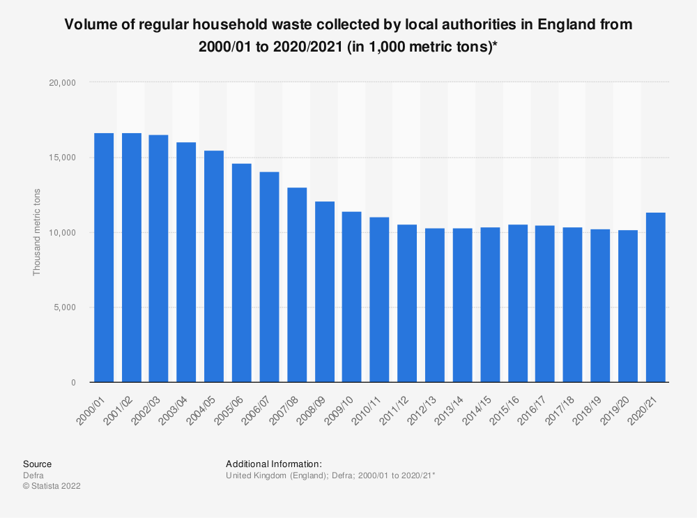 Statistic: Household waste from regular household collections in England from 2000 to 2018 (in 1,000 metric tons) | Statista