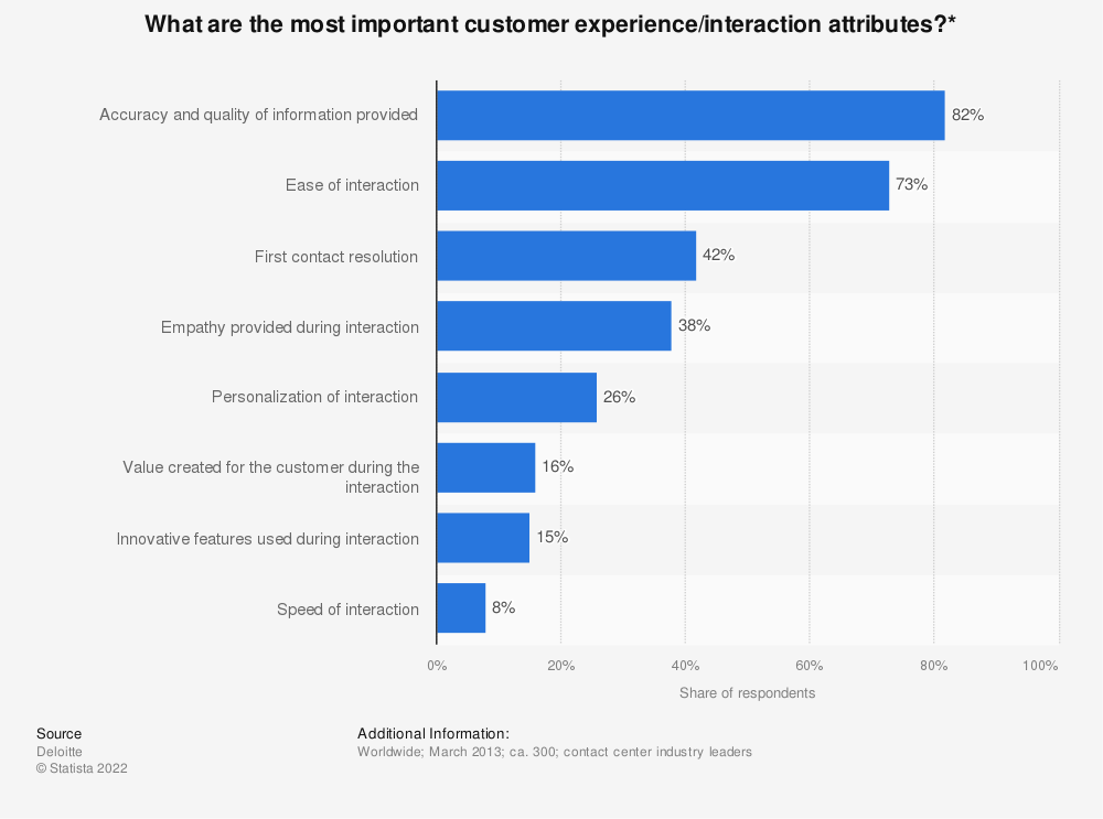 Statistic: What are the most important customer experience/interaction attributes?* | Statista