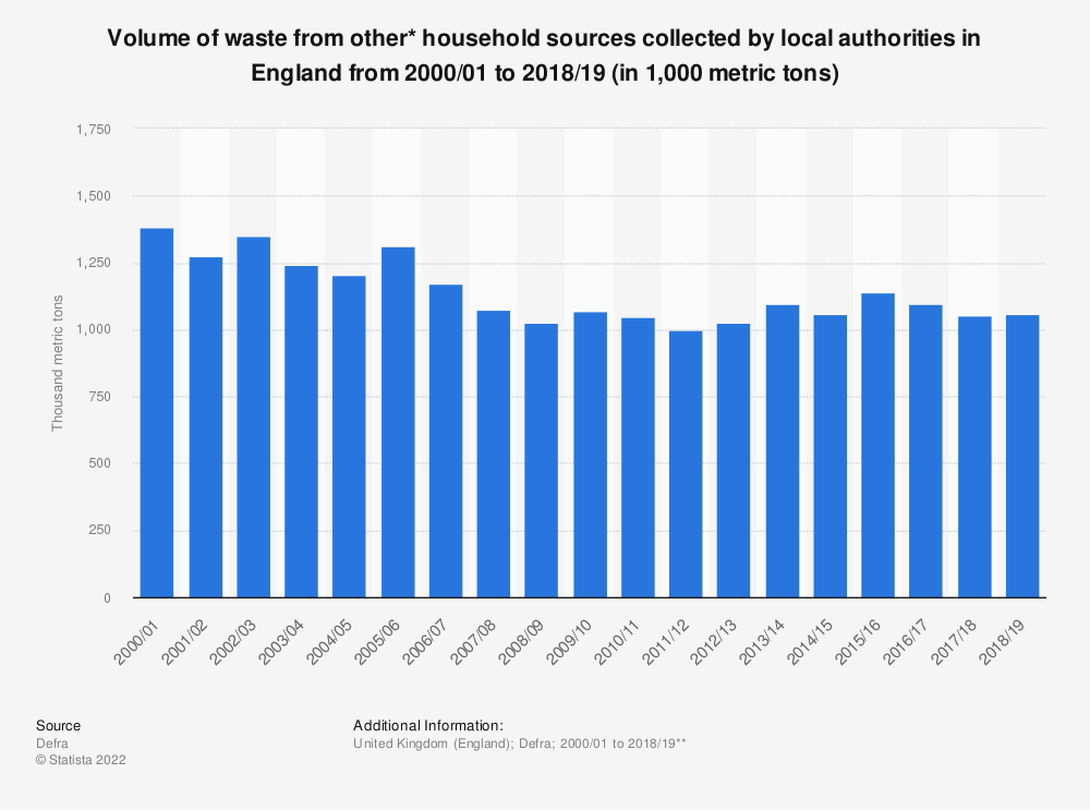 Statistic: Household waste from other household* sources in England from 2000 to 2018 (in 1,000 metric tons) | Statista