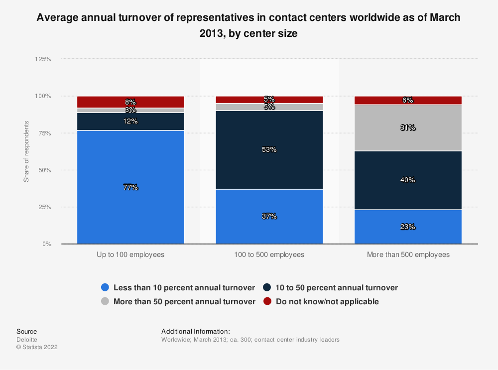 Statistic: Average annual turnover of representatives in contact centers worldwide as of March 2013, by center size | Statista