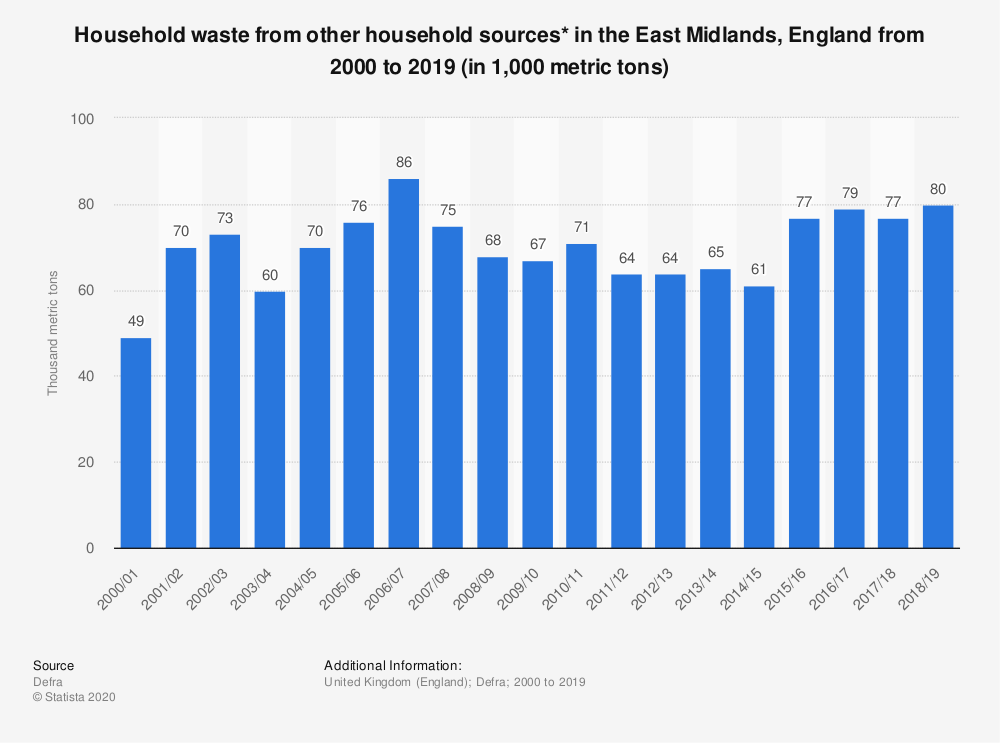 Statistic: Household waste from other household sources* in the East Midlands, England from 2000 to 2019 (in 1,000 metric tons) | Statista