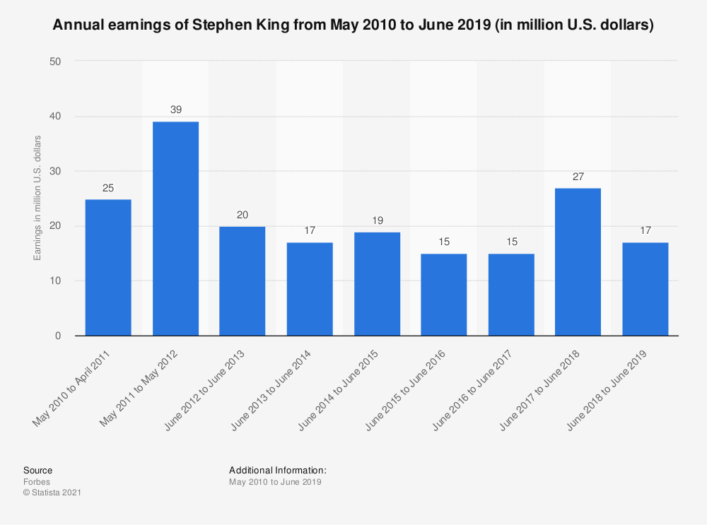 Statistic: Annual earnings of Stephen King from May 2010 to June 2018 (in million U.S. dollars) | Statista