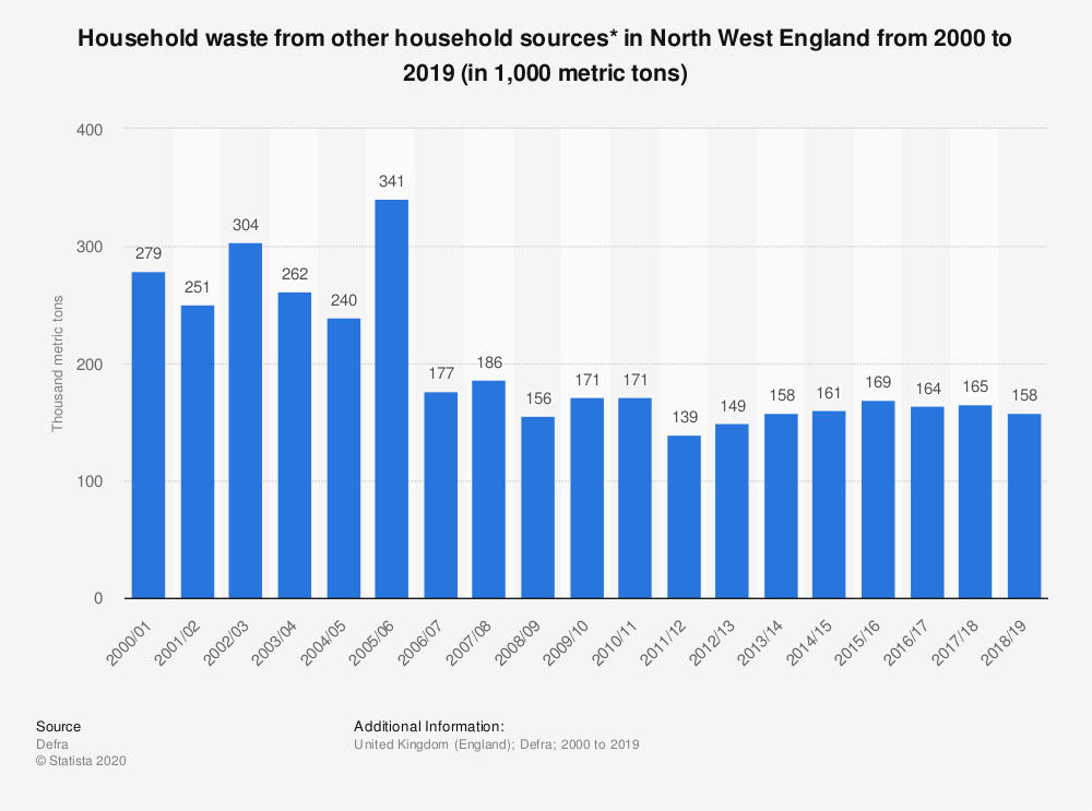Statistic: Household waste from other household sources* in North West England from 2000 to 2018 (in 1,000 metric tons) | Statista
