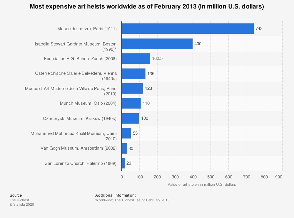 Statistic: Most expensive art heists worldwide as of February 2013 (in million U.S. dollars) | Statista