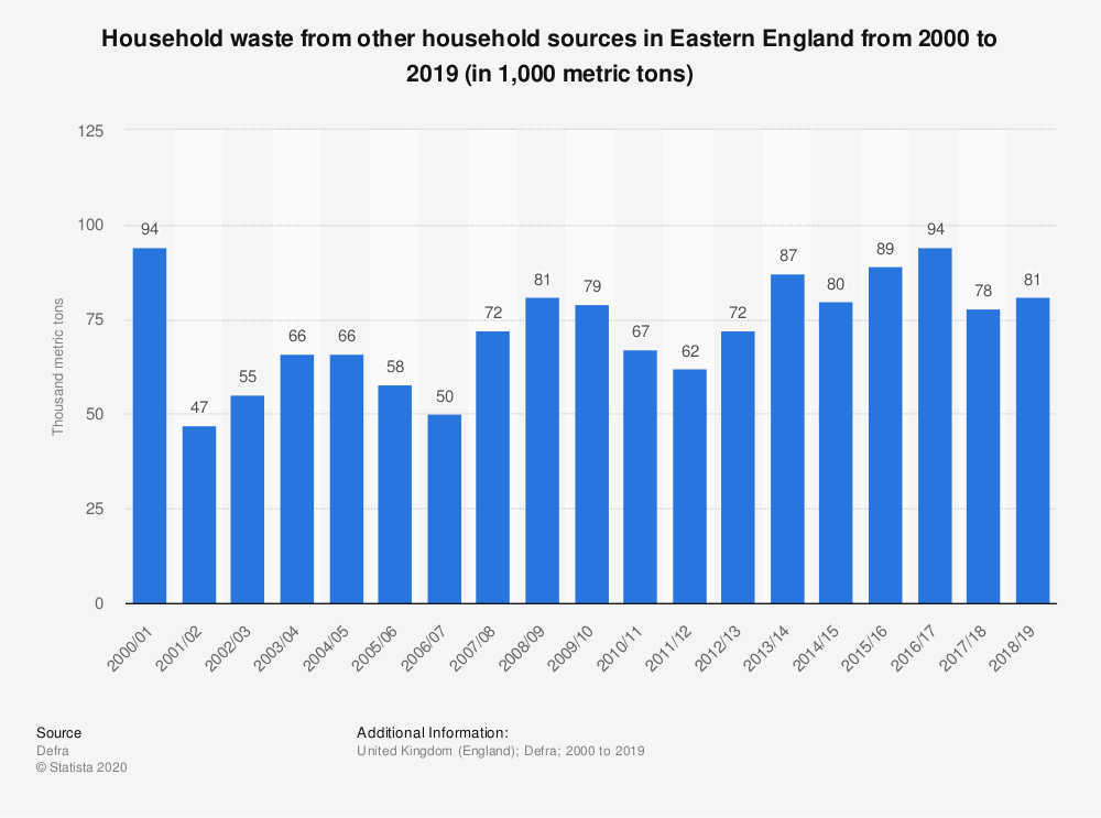 Statistic: Household waste from other household sources in Eastern England from 2000 to 2019 (in 1,000 metric tons) | Statista