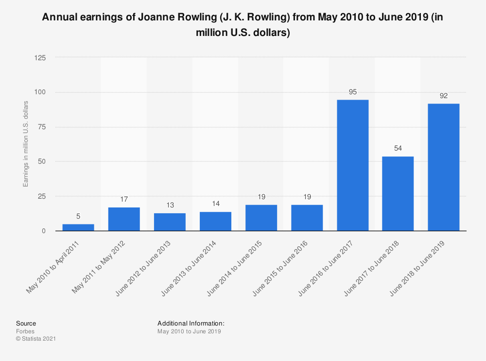 Statistic: Annual earnings of Joanne Rowling (J. K. Rowling) from May 2010 to June 2019 (in million U.S. dollars) | Statista