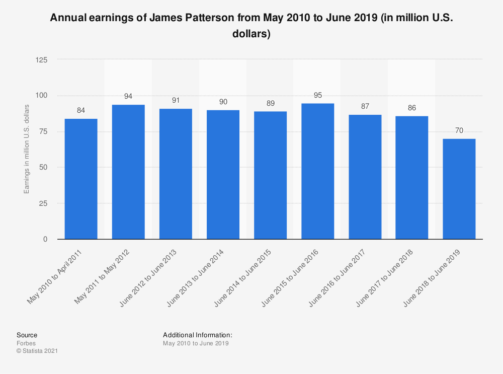 Statistic: Annual earnings of James Patterson from May 2010 to June 2018 (in million U.S. dollars) | Statista