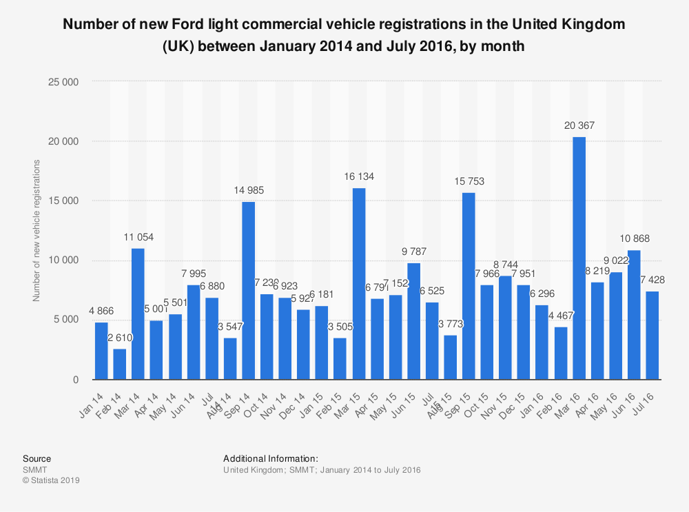 Statistic: Number of new Ford light commercial vehicle registrations in the United Kingdom (UK) between January 2014 and July 2016, by month | Statista