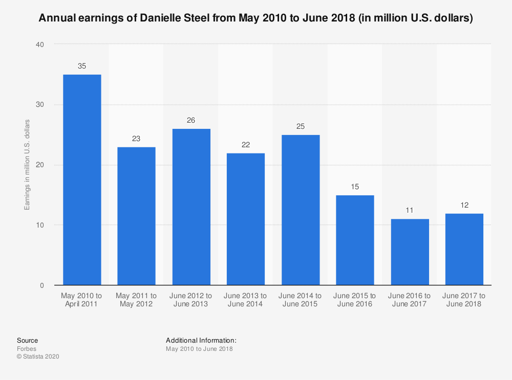 Statistic: Annual earnings of Danielle Steel from May 2010 to June 2017 (in million U.S. dollars) | Statista