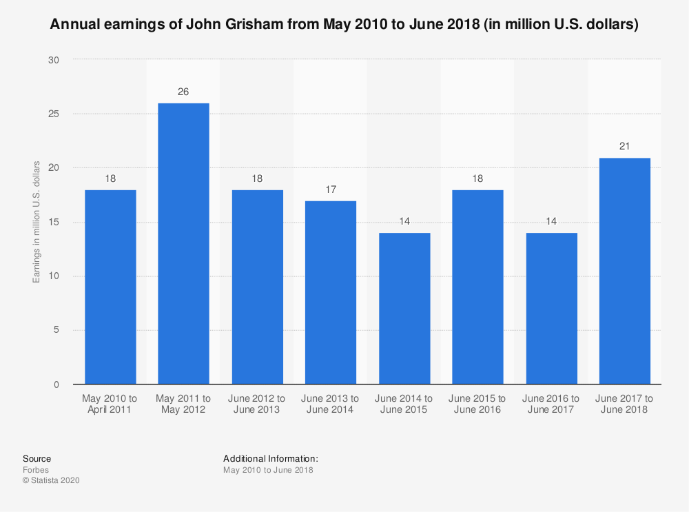 Statistic: Annual earnings of John Grisham from May 2010 to June 2018 (in million U.S. dollars) | Statista