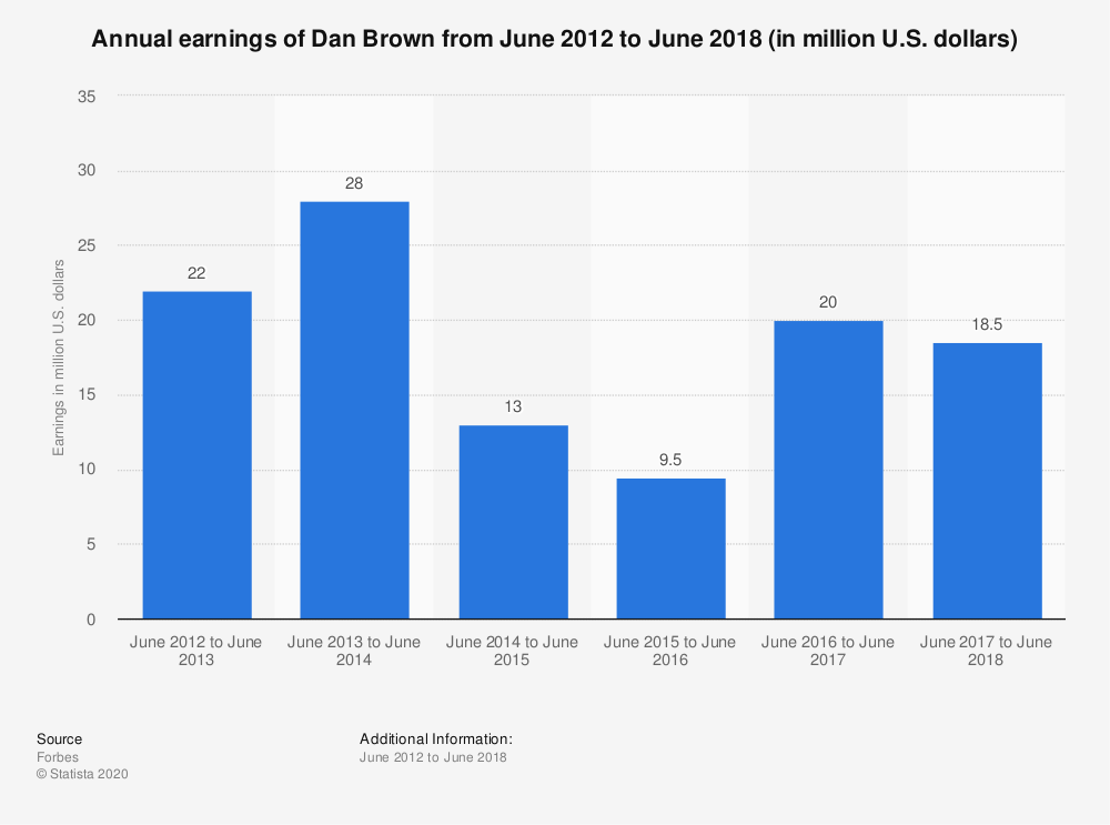 Statistic: Annual earnings of Dan Brown from June 2012 to June 2017 (in million U.S. dollars) | Statista