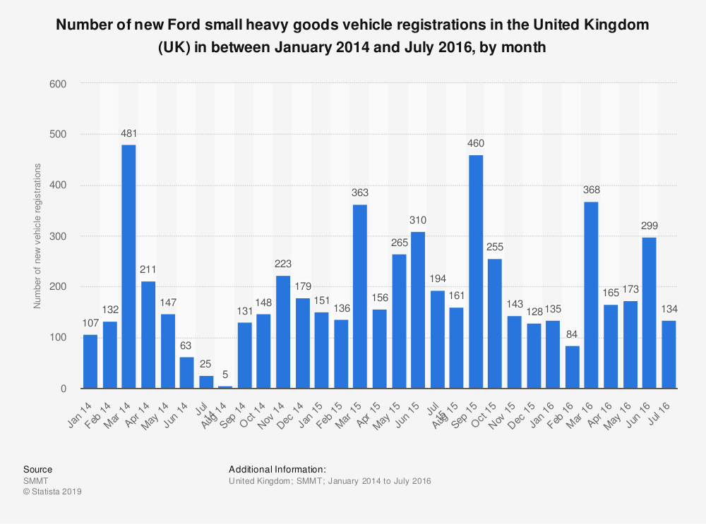 Statistic: Number of new Ford small heavy goods vehicle registrations in the United Kingdom (UK) in between January 2014 and July 2016, by month | Statista