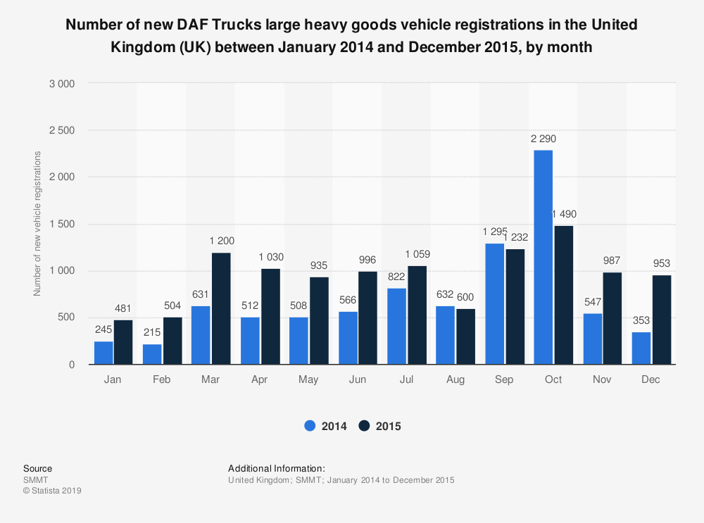 Statistic: Number of new DAF Trucks large heavy goods vehicle registrations in the United Kingdom (UK) between January 2014 and December 2015, by month | Statista