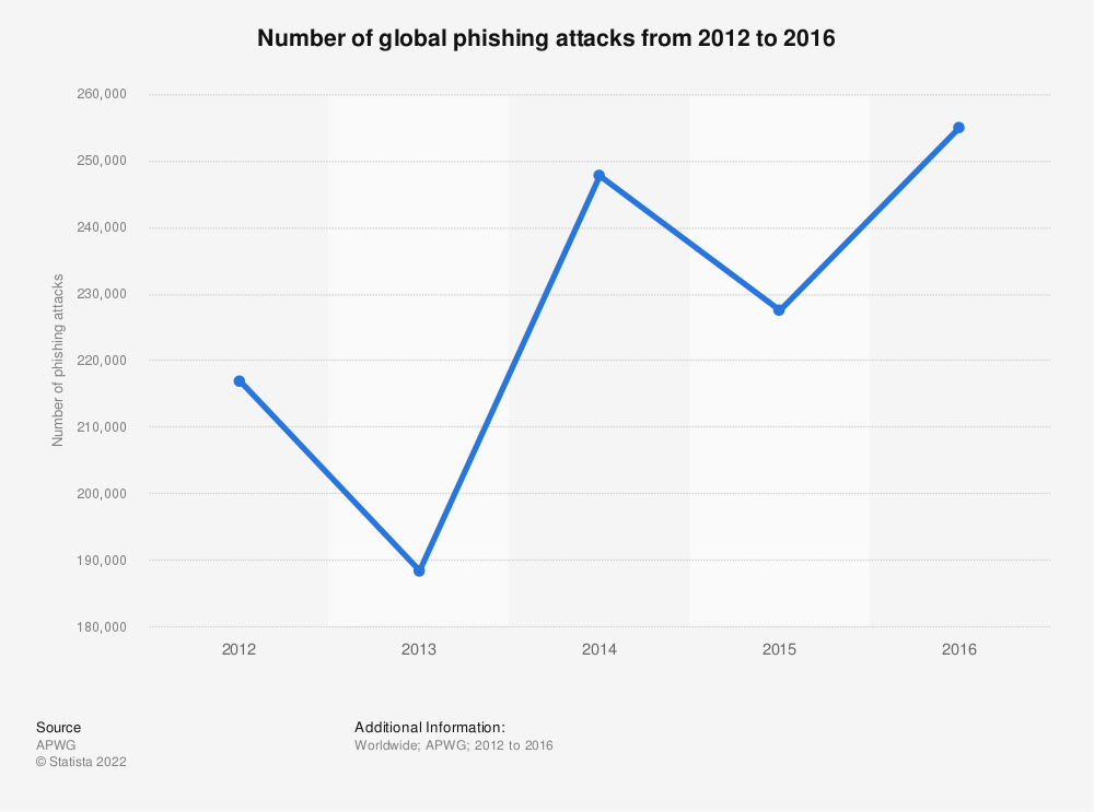 Statistic: Number of global phishing attacks from 2012 to 2016 | Statista