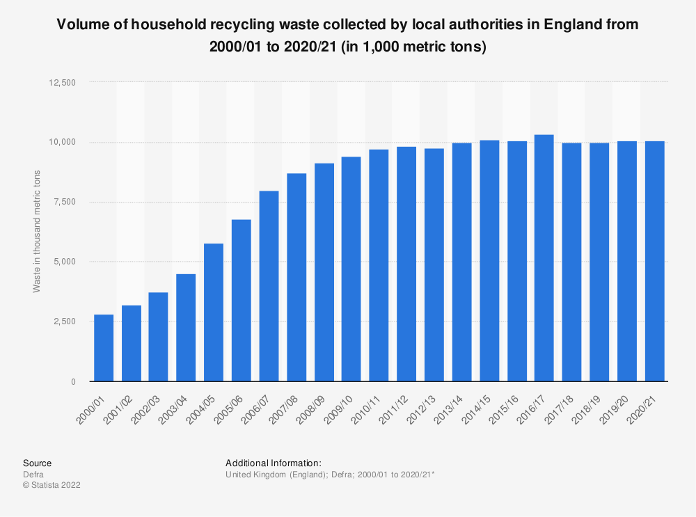 Statistic: Household waste from household recycling in England from 2000 to 2019 (in 1,000 metric tons) | Statista