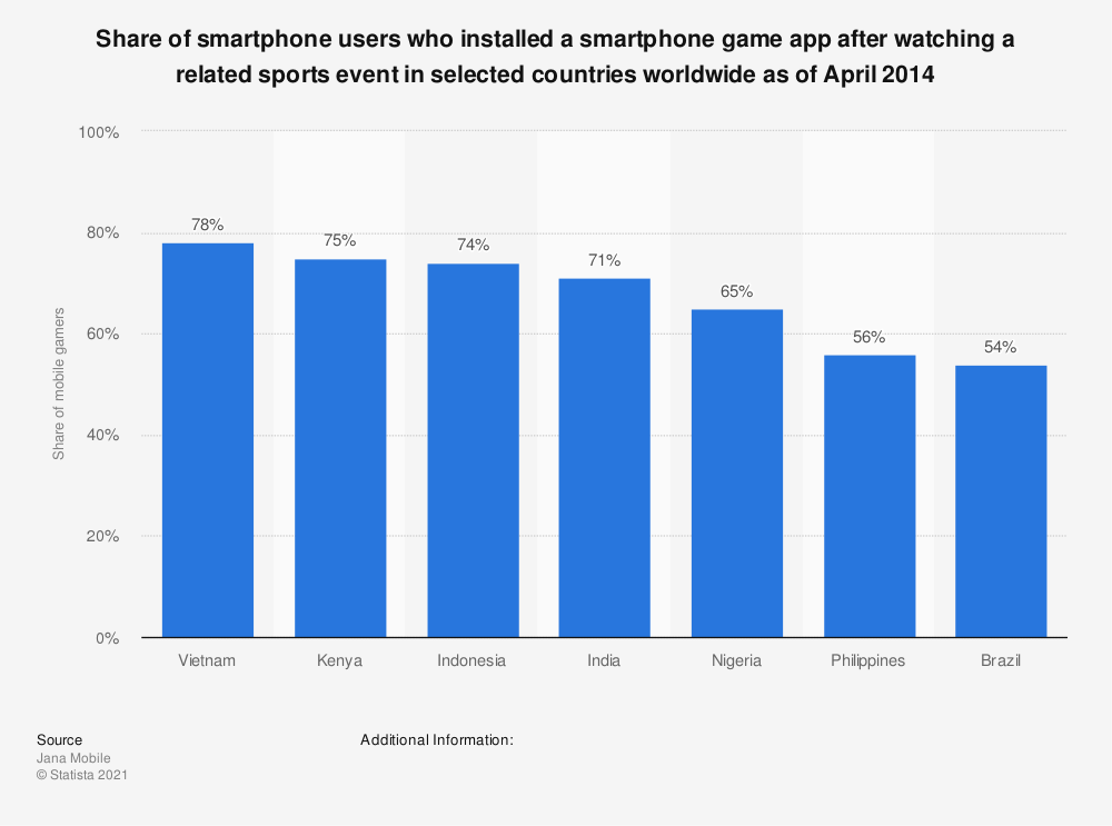 Statistic: Share of smartphone users who installed a smartphone game app after watching a related sports event in selected countries worldwide as of April 2014 | Statista