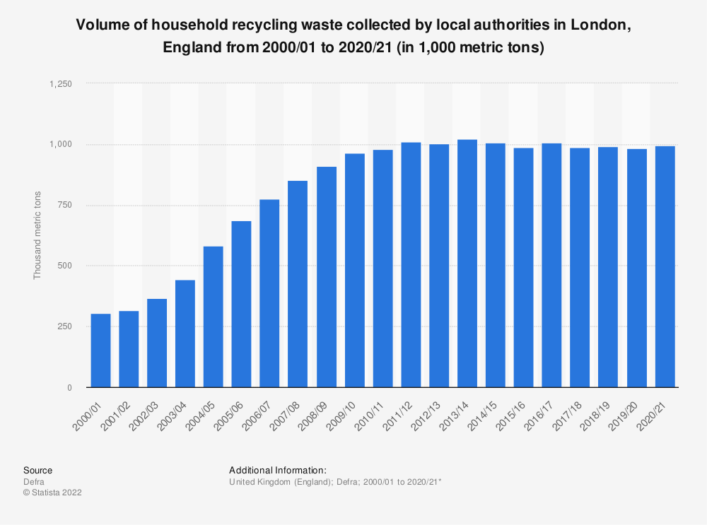 Statistic: Volume of household recyclable waste collected by local authorities in London, England from 2000/01 to 2018/19 (in 1,000 metric tons) | Statista