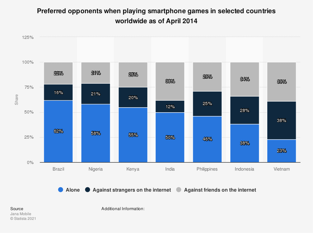 Statistic: Preferred opponents when playing smartphone games in selected countries worldwide as of April 2014 | Statista