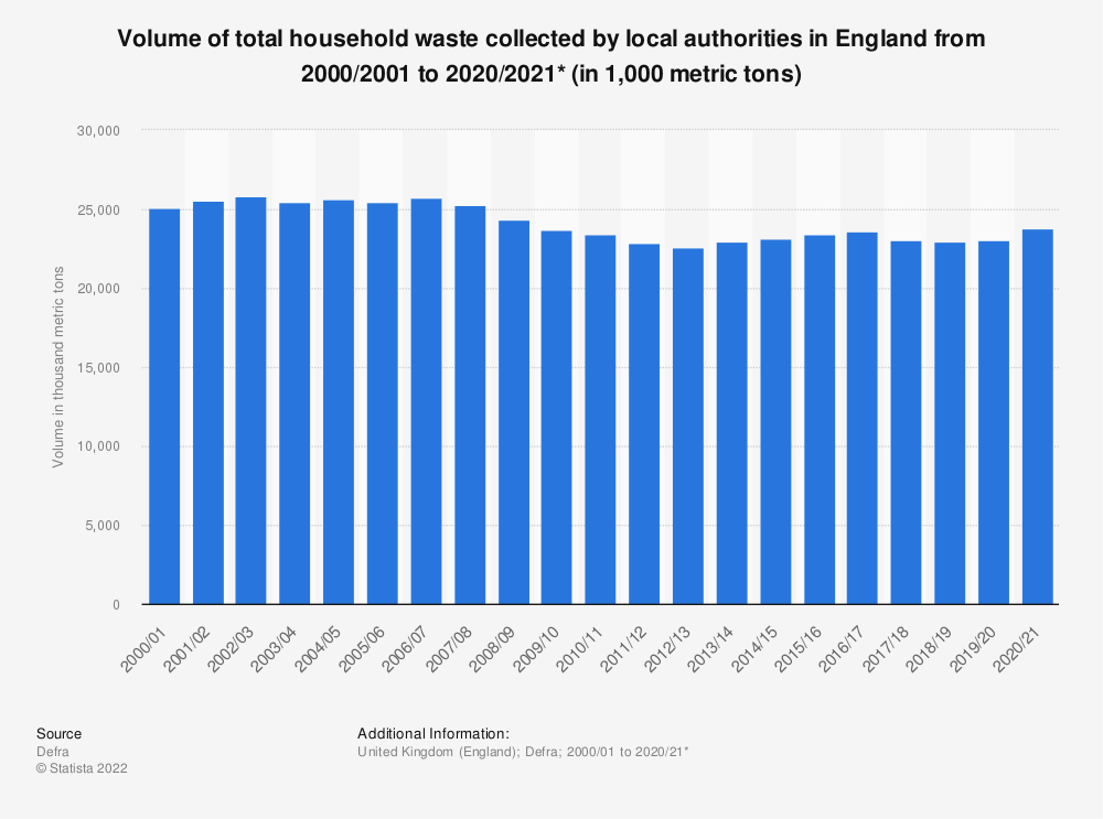 Statistic: Total household waste volumes in England from 2000 to 2018 (in million metric tons) | Statista