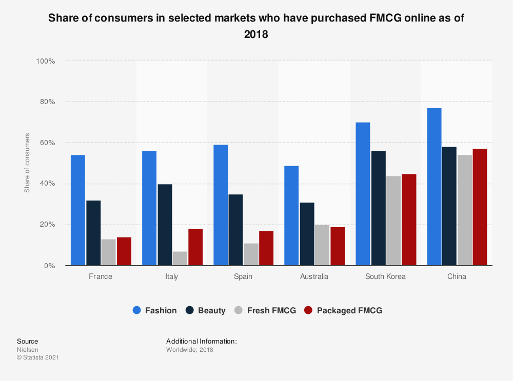 Statistic: Share of consumers in selected markets who have purchased FMCG online as of 2018 | Statista