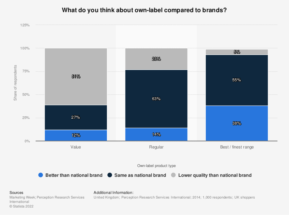 Statistic: What do you think about own-label compared to brands? | Statista
