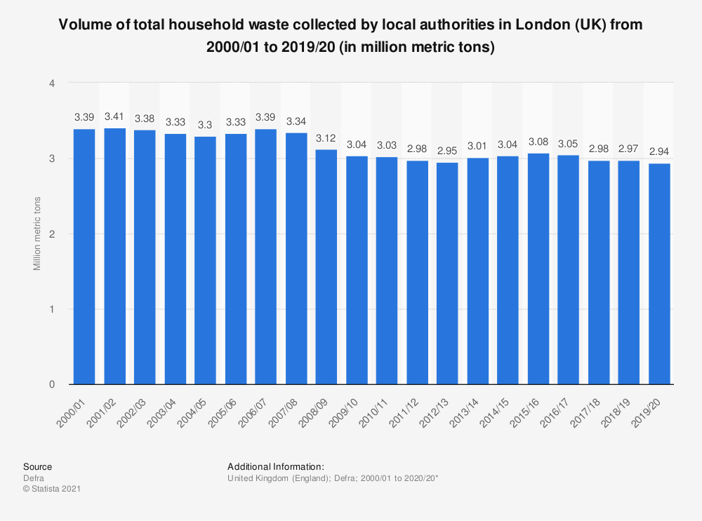 Statistic: Total household waste volumes in London (UK) from 2000 to 2018 (in million metric tons) | Statista