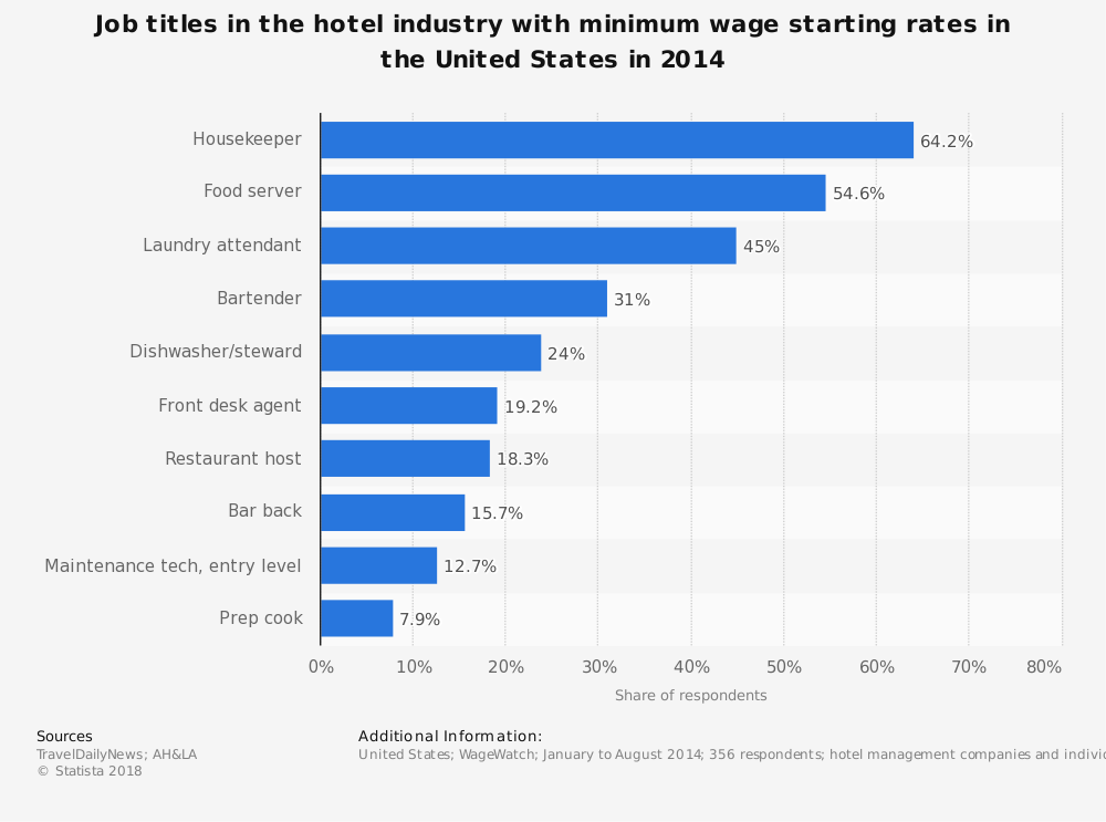 Statistic: Job titles in the hotel industry with minimum wage starting rates in the United States in 2014 | Statista