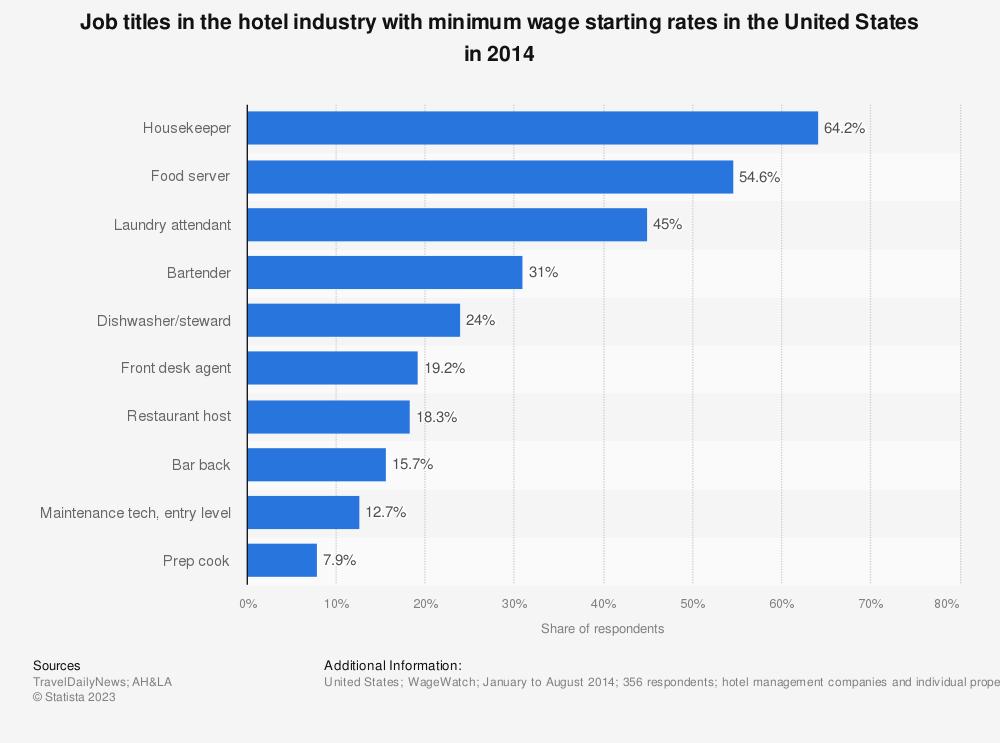 U2022 Hotel Industry: Job Titles With Minimum Wage U.S. 2014 | Statistic