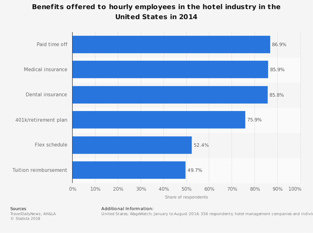 Statistic: Benefits offered to hourly employees in the hotel industry in the United States in 2014 | Statista