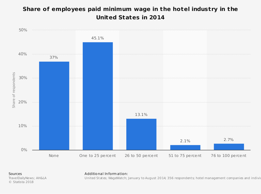 Statistic: Share of employees paid minimum wage in the hotel industry in the United States in 2014 | Statista