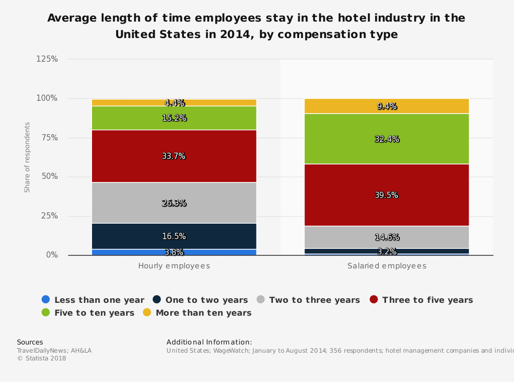 Statistic: Average length of time employees stay in the hotel industry in the United States in 2014, by compensation type | Statista