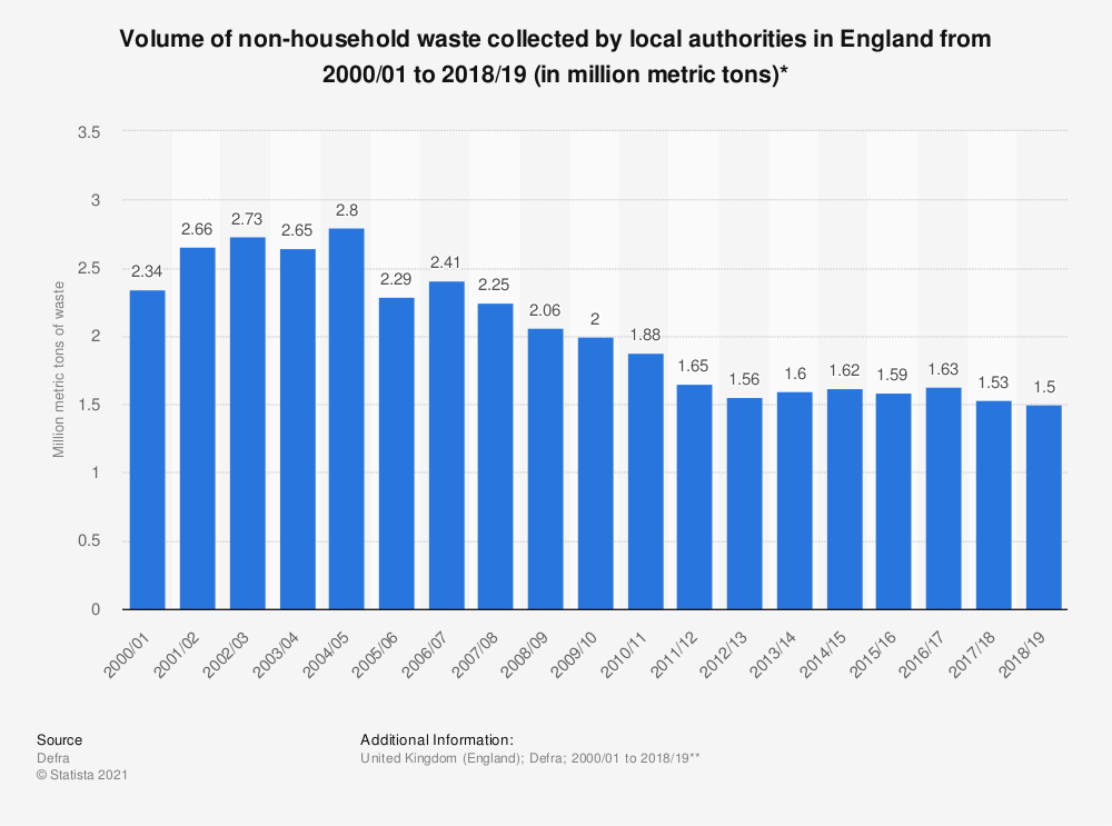 Statistic: Household waste from non-household sources in England from 2000 to 2018 (in million metric tons)* | Statista
