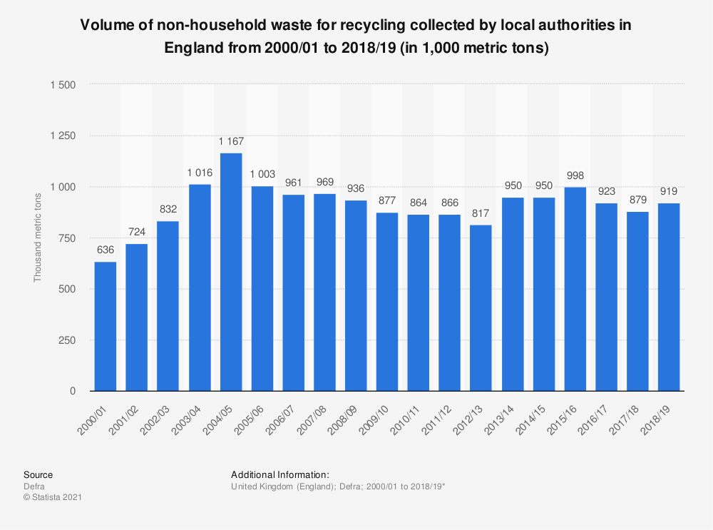 Statistic: Household waste from non-household recycling in England from 2000 to 2018 (in 1,000 metric tons)* | Statista