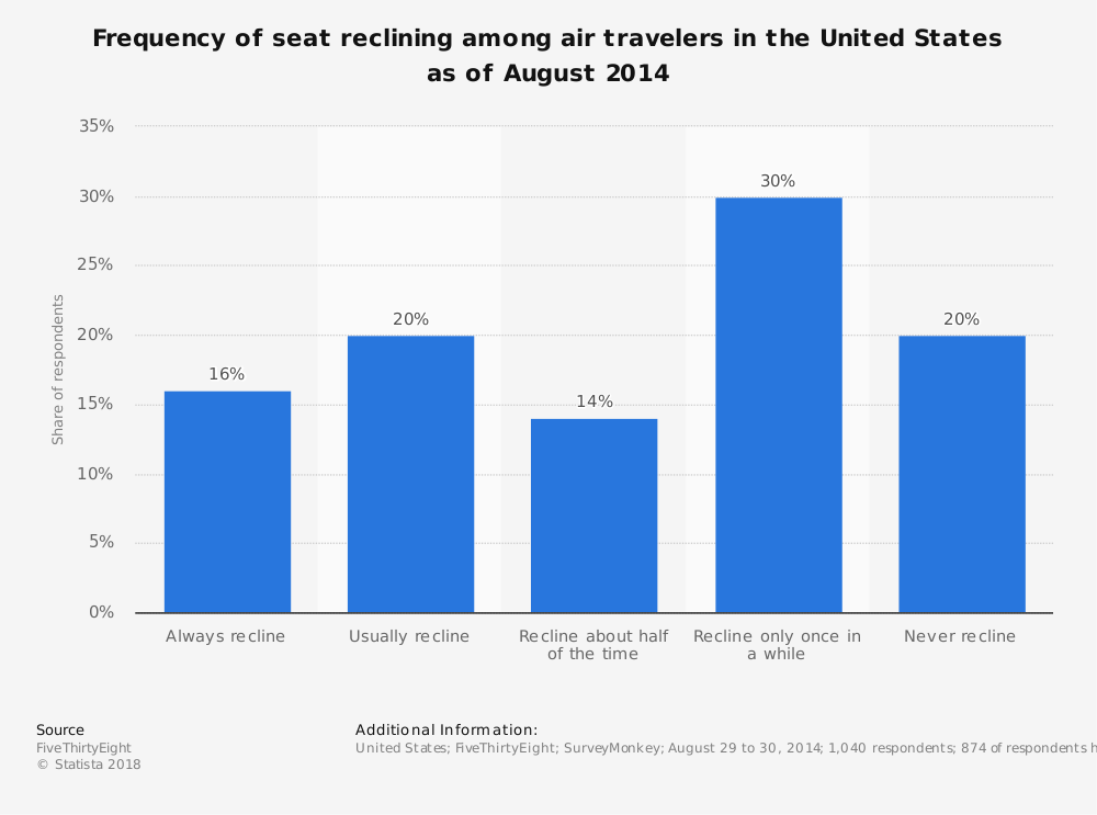 Statistic: Frequency of seat reclining among air travelers in the United States as of August 2014 | Statista