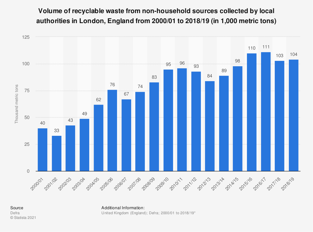 Statistic: Household waste from non-household recycling in London (UK) from 2000 to 2018 (in 1,000 metric tons)* | Statista