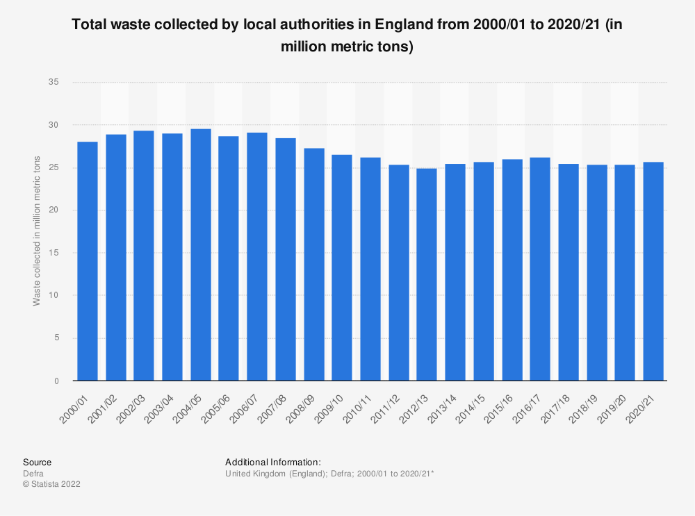 Statistic: Total Local Authority collected waste volumes in England from 2000 to 2019 (in million metric tons)* | Statista